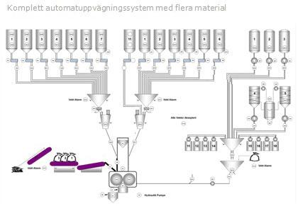 Komplett-automatuppvägningssystem-med-flera-material